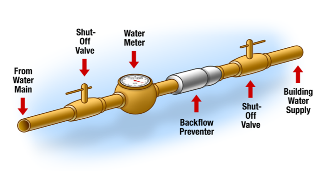 Backflow prevention system